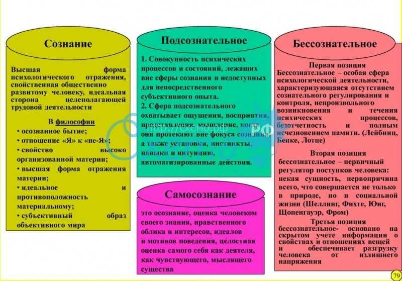 Бессознательное в психологии: понятие, классы, методы проявления и проблемы