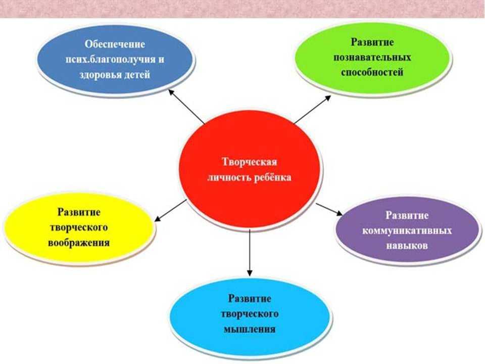 Развитие личностных качеств ребенка в соответствии с фгос до