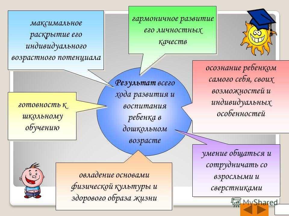 развитие личности дошкольника: необходимые условия, самооценка, самопознание