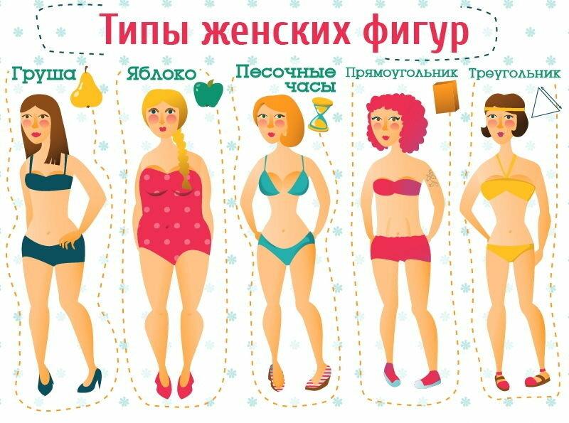Типы фигур у женщин (143 фото): как определить свой вид, каковы размерные признаки типовой женской формы, как подобрать диету и одежду