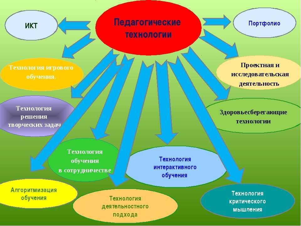 Личностное развитие | вопросы по развитию личности