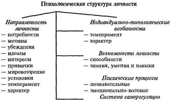 Личность ?♂️ — что это такое? понятие, структура и типы. качества, черты и свойства личности человека – inormal