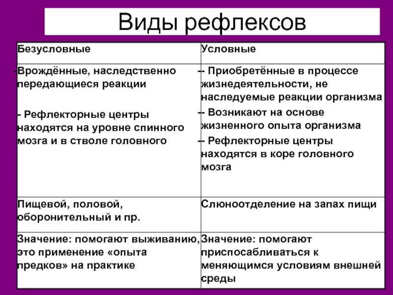 Рефлекс - пример. примеры врожденных и приобретенных, условных и безусловных рефлексов у людей и животных