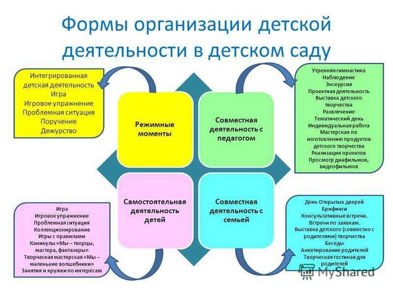 Психологические аспекты управления развитием личности ребенка дошкольного возраста