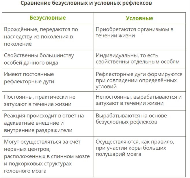 Безусловные и условные рефлексы. классификация и сравнение