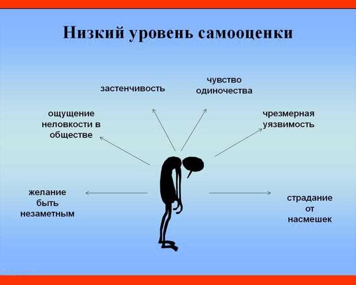 Лучшие психологические способы, чтобы поднять самооценку женщине