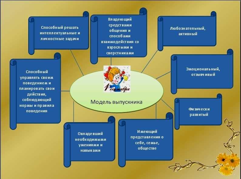 Развитие личности в дошкольном возрасте: этапы формирования и особенности