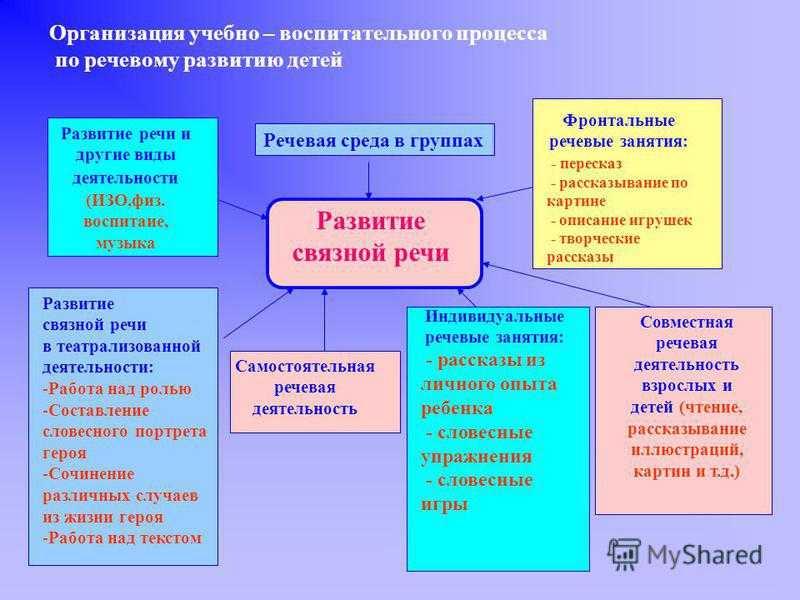 Основные этапы и особенности развития личности ребенка