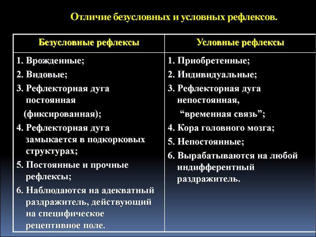 Глава  2. основные закономерности развития высшей нервной деятельности [1986 бениаминова м.в. - воспитание детей]