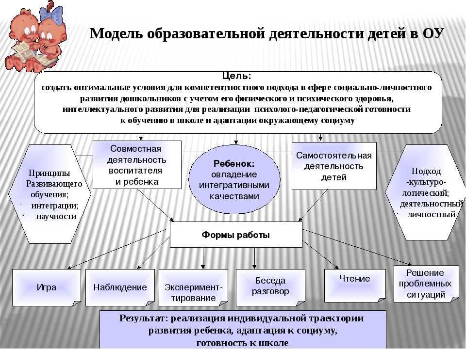 Управление процессом личностного развития учащихся в общеобразовательной школе