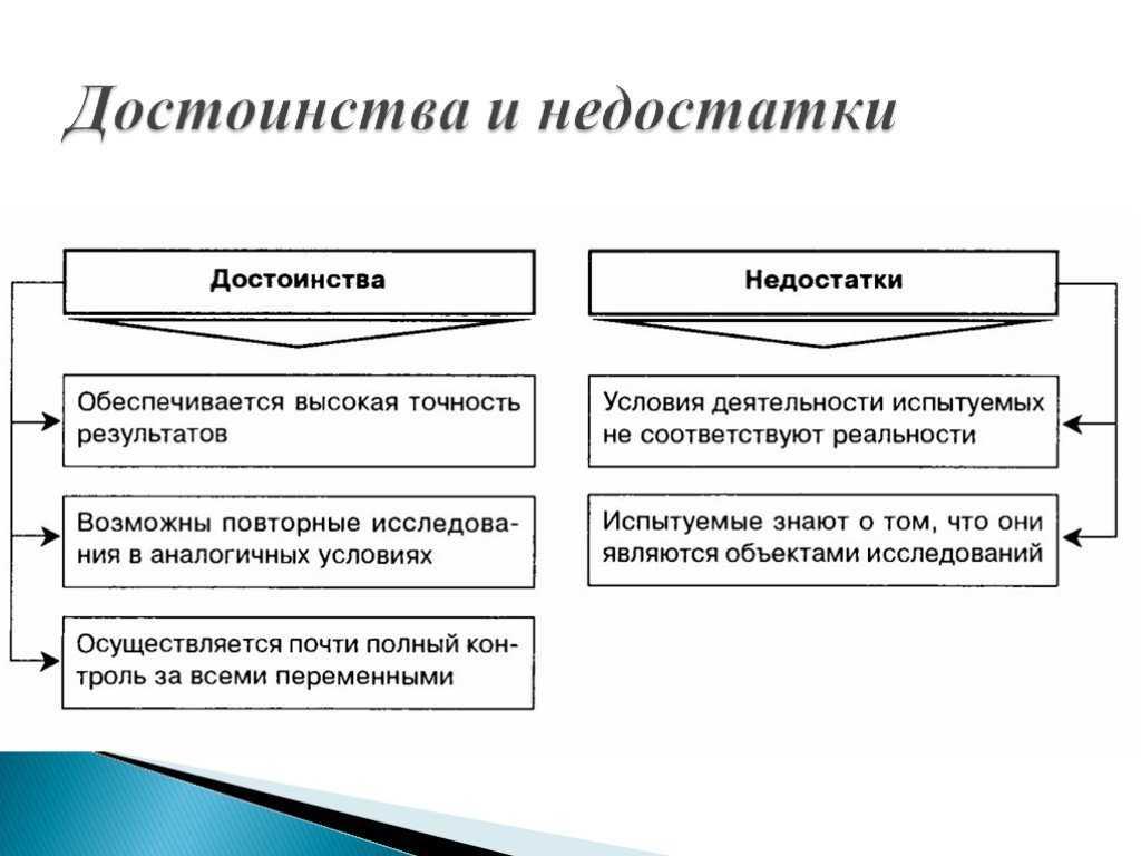 2.4 преимущества и ограничения метода наблюдения
