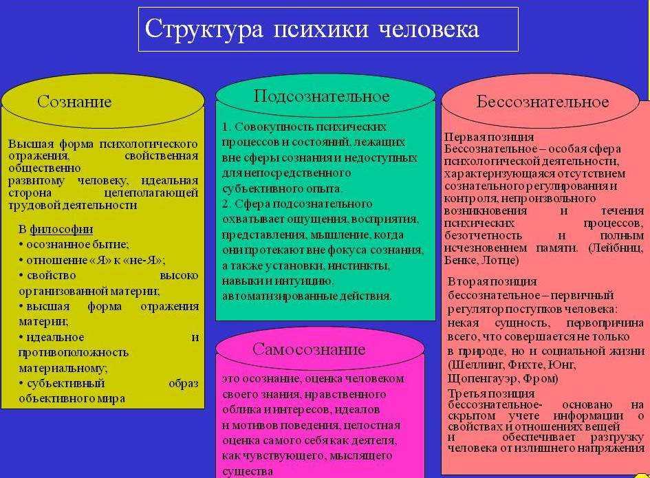 Предмет и задачи психосоматики